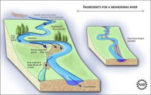 river formation diagram